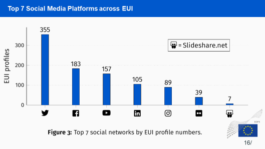 social media platforms EUIs