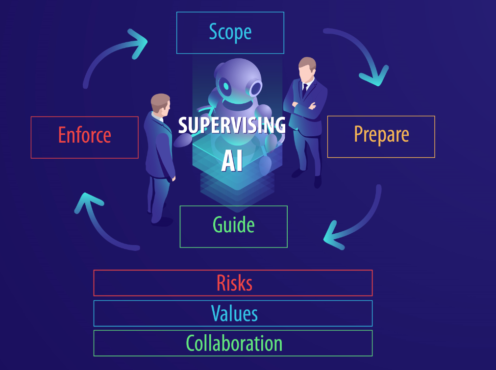 Supervising_AI_Chart