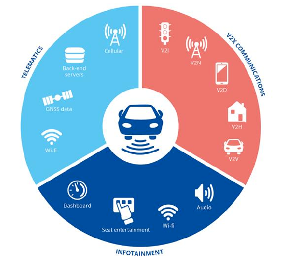 Information Systems in a Connected Car